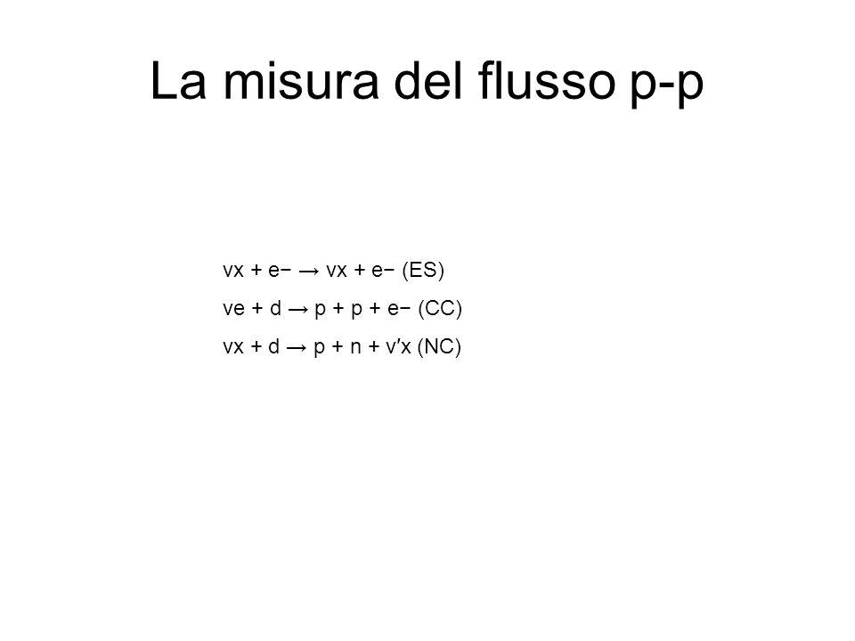 La misura del flusso p-p νx + e νx + e (ES) νe + d p + p + e (CC) νx + d p + n + νx (NC)