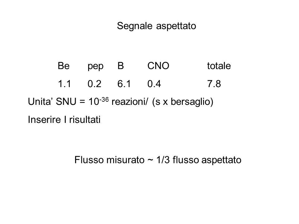 Segnale aspettato BepepBCNOtotale 1.10.26.10.47.8 Unita SNU = 10 -36 reazioni/ (s x bersaglio) Inserire I risultati Flusso misurato ~ 1/3 flusso aspet