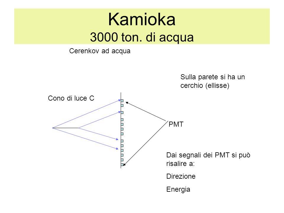 Kamioka 3000 ton. di acqua Cerenkov ad acqua PMT Cono di luce C Sulla parete si ha un cerchio (ellisse) Dai segnali dei PMT si può risalire a: Direzio