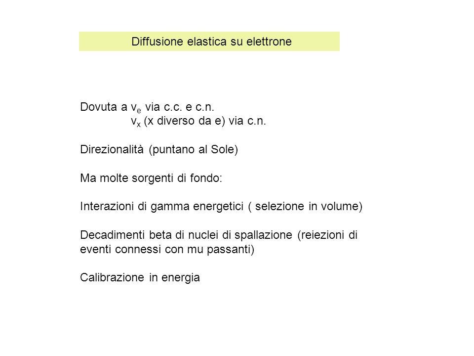 Dovuta a ν e via c.c. e c.n. ν x (x diverso da e) via c.n. Direzionalità (puntano al Sole) Ma molte sorgenti di fondo: Interazioni di gamma energetici