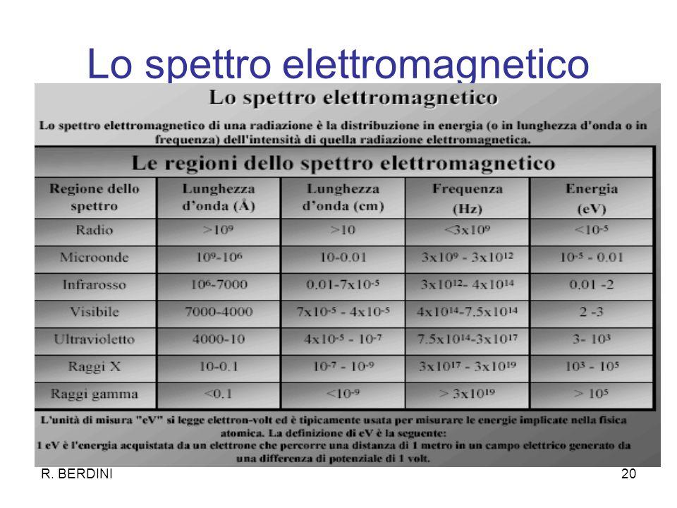 R. BERDINI20 Lo spettro elettromagnetico