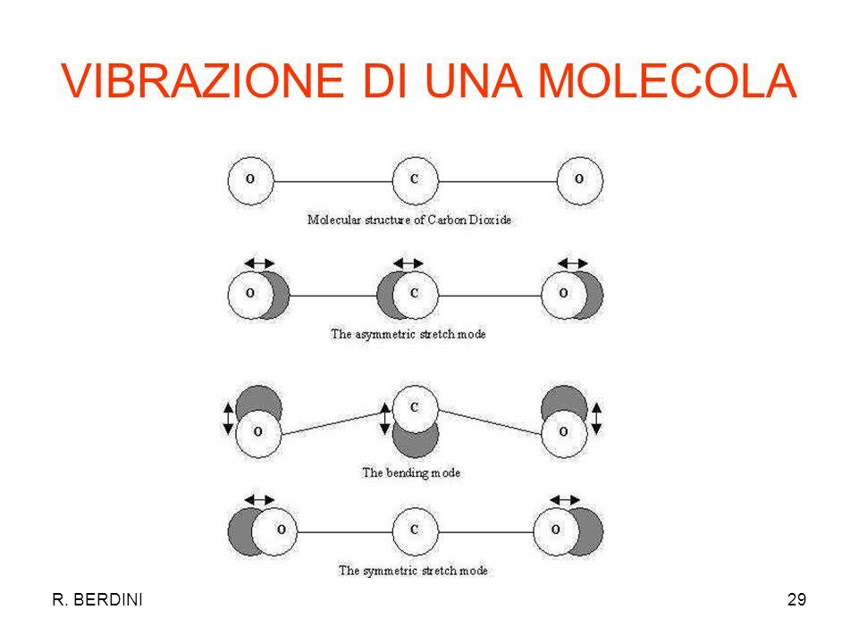 R. BERDINI29 VIBRAZIONE DI UNA MOLECOLA