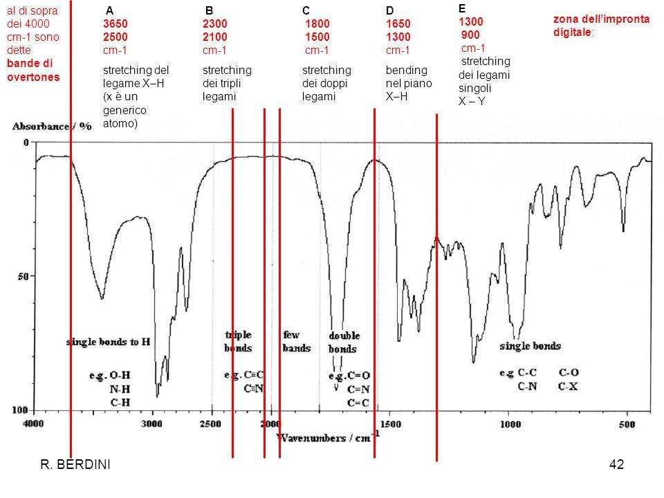 R. BERDINI42 al di sopra dei 4000 cm-1 sono dette bande di overtones A 3650 2500 cm-1 stretching del legame X–H (x è un generico atomo) B 2300 2100 cm
