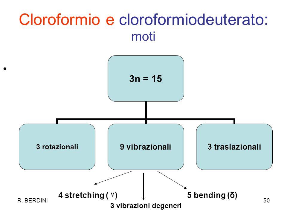R. BERDINI50 Cloroformio e cloroformiodeuterato: moti 3n = 15 3 rotazionali 9 vibrazionali 3 traslazionali 4 stretching ( ۷)5 bending (δ) 3 vibrazioni