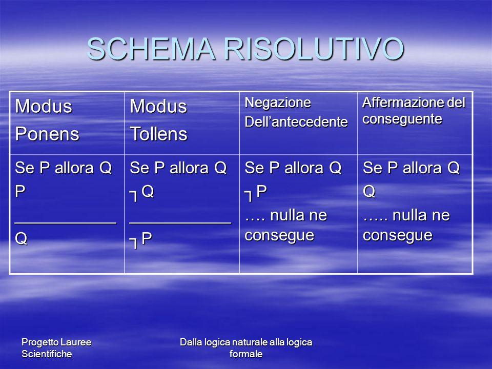 Progetto Lauree Scientifiche Dalla logica naturale alla logica formale SCHEMA RISOLUTIVO ModusPonensModusTollensNegazioneDellantecedente Affermazione