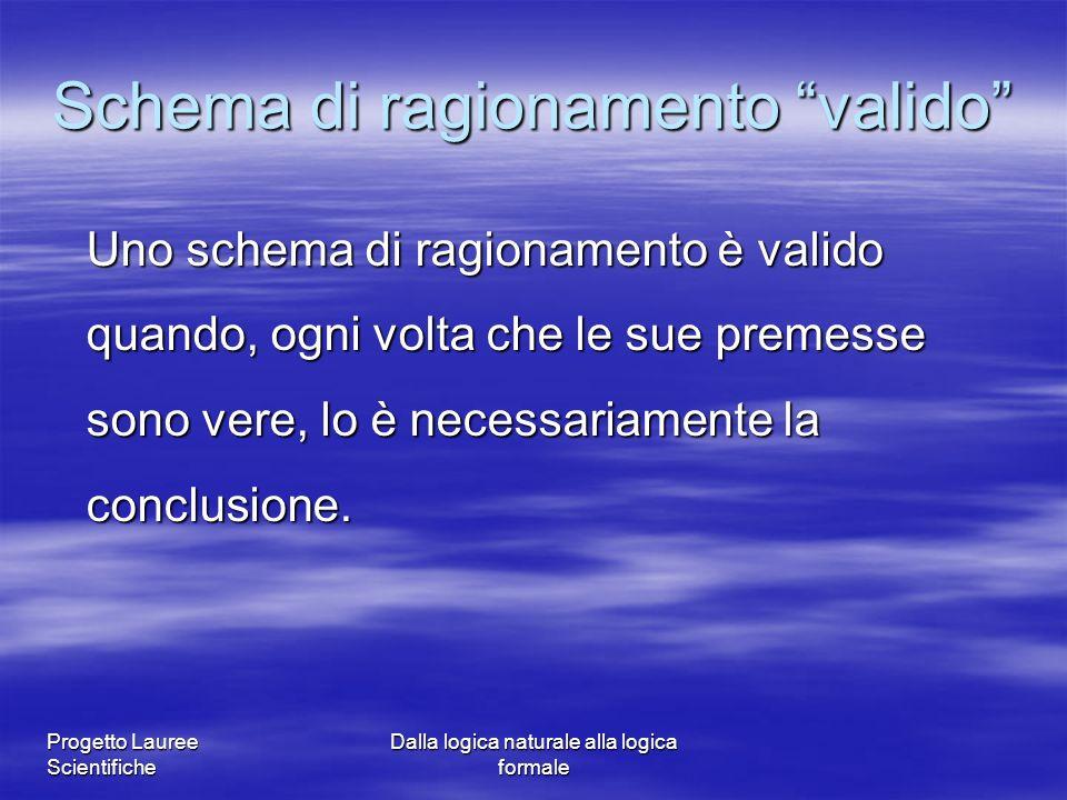 Progetto Lauree Scientifiche Dalla logica naturale alla logica formale Schema di ragionamento valido Uno schema di ragionamento è valido quando, ogni