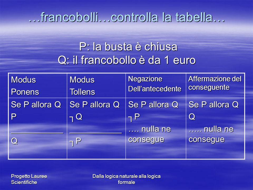 Progetto Lauree Scientifiche Dalla logica naturale alla logica formale …francobolli…controlla la tabella… P: la busta è chiusa Q: il francobollo è da