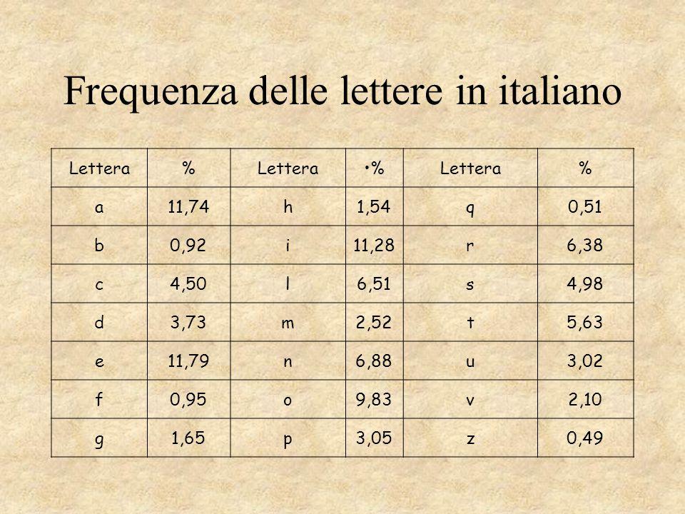 Frequenza delle lettere in italiano Lettera% % % a11,74h1,54q0,51 b0,92i11,28r6,38 c4,50l6,51s4,98 d3,73m2,52t5,63 e11,79n6,88u3,02 f0,95o9,83v2,10 g1