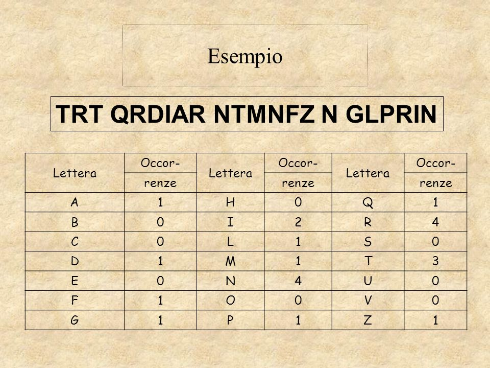 Esempio TRT QRDIAR NTMNFZ N GLPRIN Lettera Occor- Lettera Occor- Lettera Occor- renze A1H0Q1 B0I2R4 C0L1S0 D1M1T3 E0N4U0 F1O0V0 G1P1Z1