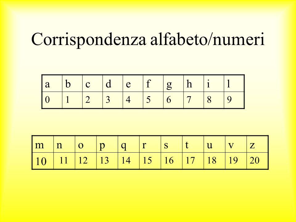 Corrispondenza alfabeto/numeri abcdefghil 0123456789 mnopqrstuvz 10 11121314151617181920