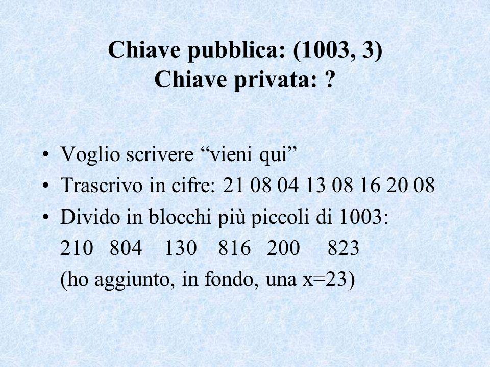 Chiave pubblica: (1003, 3) Chiave privata: ? Voglio scrivere vieni qui Trascrivo in cifre: 21 08 04 13 08 16 20 08 Divido in blocchi più piccoli di 10
