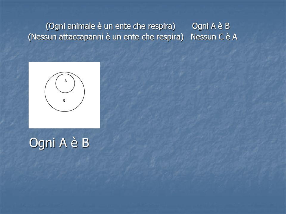 (Ogni animale è un ente che respira) Ogni A è B (Nessun attaccapanni è un ente che respira) Nessun C è A Ogni A è B