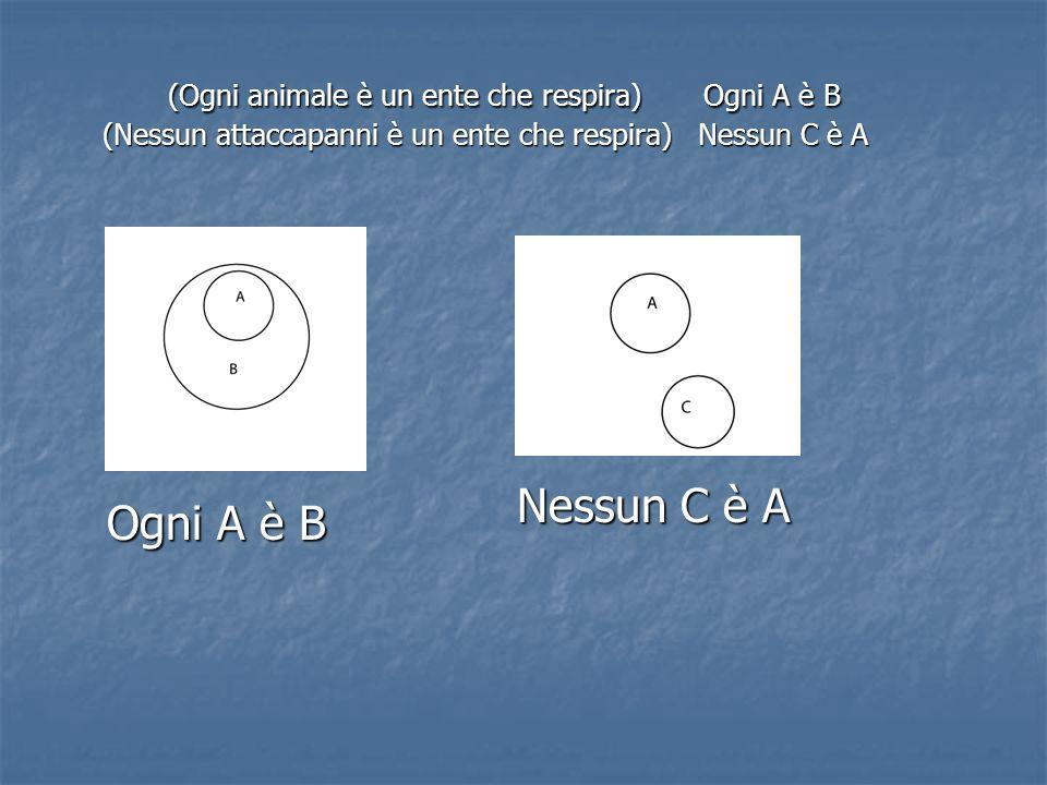 (Ogni animale è un ente che respira) Ogni A è B (Nessun attaccapanni è un ente che respira) Nessun C è A Ogni A è B Nessun C è A