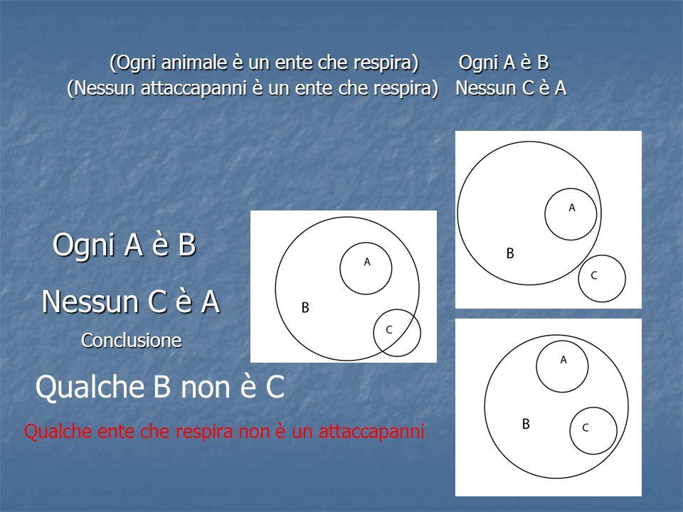 (Ogni animale è un ente che respira) Ogni A è B (Nessun attaccapanni è un ente che respira) Nessun C è A Ogni A è B Nessun C è A Conclusione Qualche B