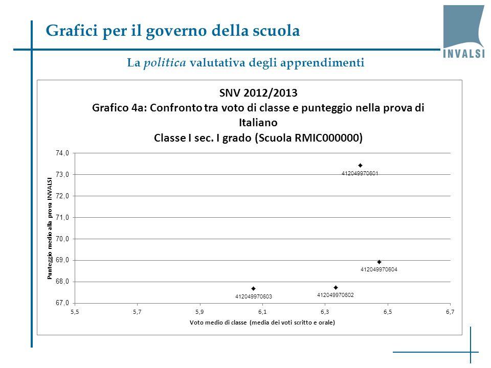 Grafici per il governo della scuola La scomposizione della variabilità (V, VI, X) Scuola