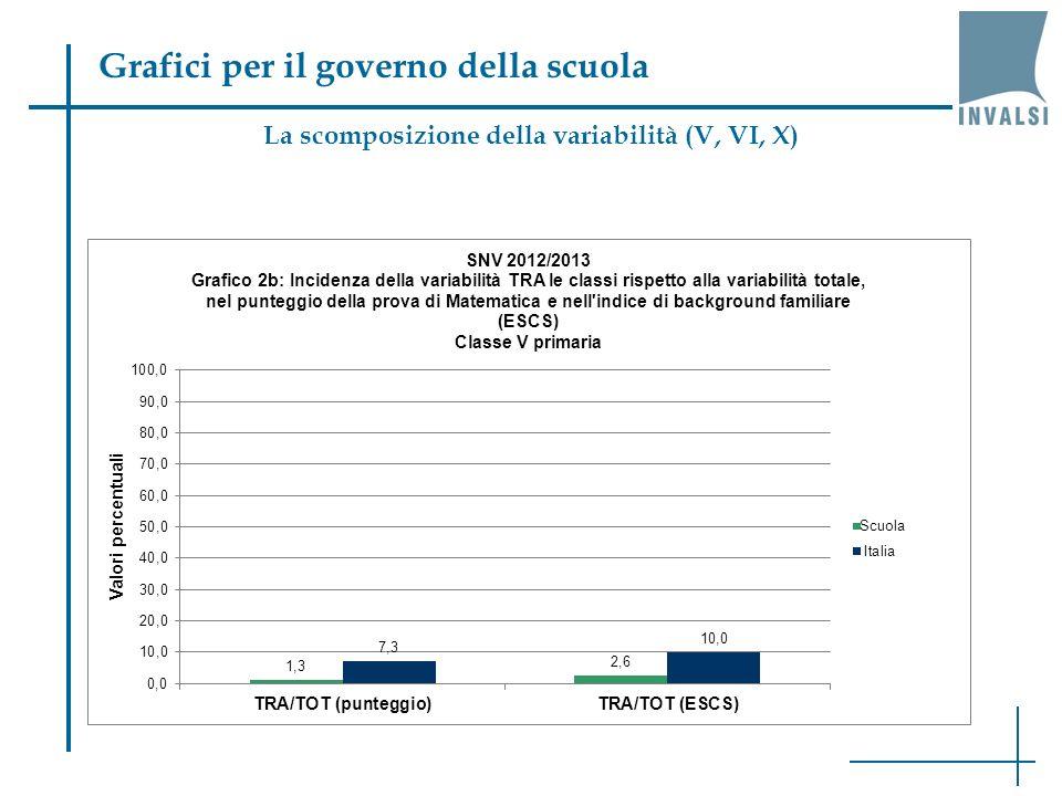 Grafici per il governo della scuola La scomposizione della variabilità (II, VIII)