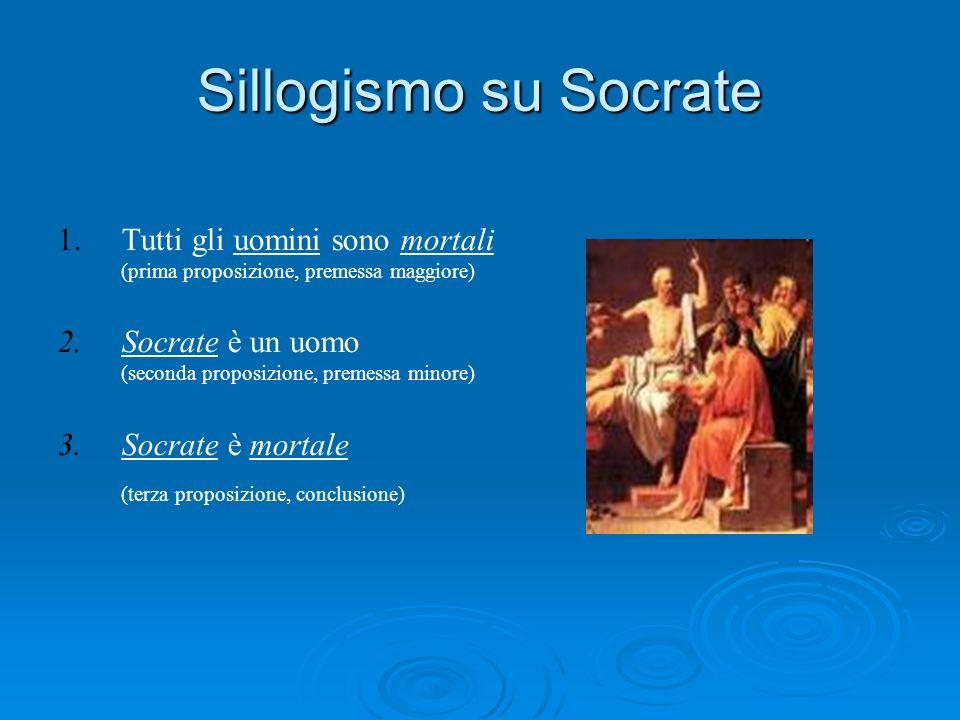 Sillogismo su Socrate 1. 1.Tutti gli uomini sono mortali (prima proposizione, premessa maggiore) 2. 2.Socrate è un uomo (seconda proposizione, premess