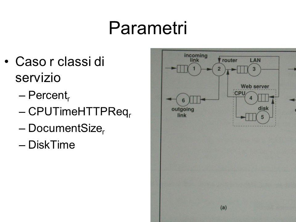 Parametri Caso r classi di servizio –Percent r –CPUTimeHTTPReq r –DocumentSize r –DiskTime