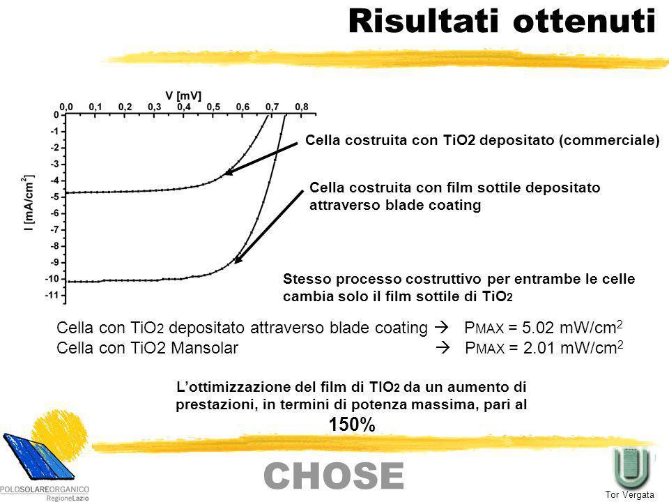 Risultati ottenuti Stesso processo costruttivo per entrambe le celle cambia solo il film sottile di TiO 2 Cella costruita con TiO2 depositato (commerc