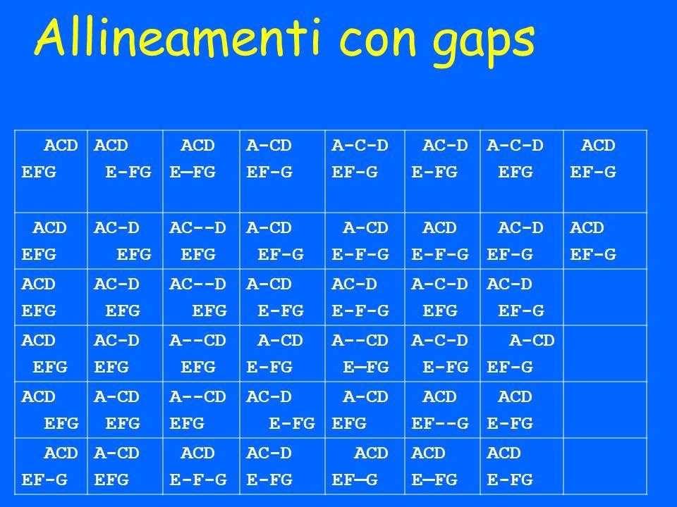 Allineamenti con gaps ACD EFG ACD E-FG ACD EFG A-CD EF-G A-C-D EF-G AC-D E-FG A-C-D EFG ACD EF-G ACD EFG AC-D EFG AC--D EFG A-CD EF-G A-CD E-F-G ACD E