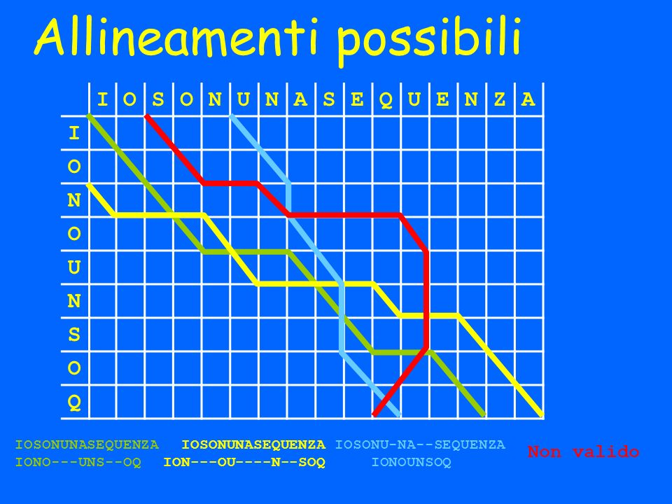 Allineamenti possibili IOSONUNASEQUENZA I O N O U N S O Q IOSONUNASEQUENZA IONO---UNS--OQ IOSONUNASEQUENZA ION---OU----N--SOQ IOSONU-NA--SEQUENZA IONO