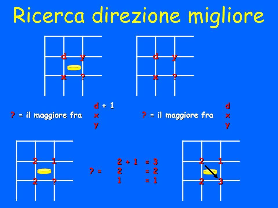 d + 1 ? = il maggiore frax ydyx? 2 + 1 = 3 ? =2 = 2 1 = 1 dyx? d ? = il maggiore frax y Ricerca direzione migliore212?2123
