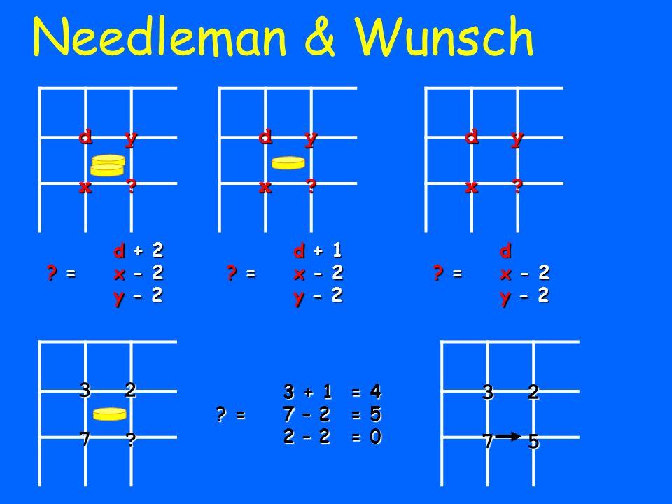 Needleman & Wunschdyx? d + 2 ? =x - 2 y - 2 d + 1 ? =x - 2 y - 2 d ? =x - 2 y - 2 dyx?dyx? 327? 3 + 1 = 4 ? =7 – 2 = 5 2 – 2= 0 3275