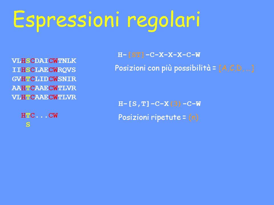 Espressioni regolari VLHSCDAICWTNLK IIHSCLAECWRQVS GVHTCLIDCWSNIR AAHTCAAECWTLVR VLHTCAAECWTLVR HTC...CW S H-[ST]-C-X-X-X-C-W H-[S,T]-C-X(3)-C-W Posizioni con più possibilità = [A,C,D, …] Posizioni ripetute = (n)