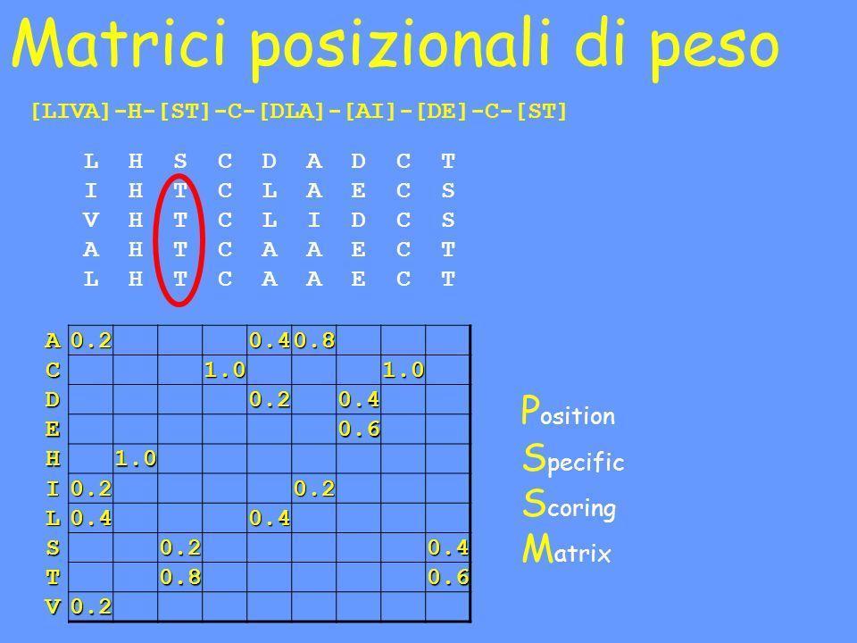 Matrici posizionali di peso LHSCDADCT IHTCLAECS VHTCLIDCS AHTCAAECT LHTCAAECT P osition S pecific S coring M atrix [LIVA]-H-[ST]-C-[DLA]-[AI]-[DE]-C-[ST] A0.20.40.8 C1.01.0 D0.20.4 E0.6 H1.0 I0.20.2 L0.40.4 S0.20.4 T0.80.6 V0.2