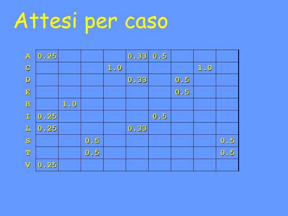 Attesi per caso A0.250.330.5 C1.01.0 D0.330.5 E0.5 H1.0 I0.250.5 L0.250.33 S0.50.5 T0.50.5 V0.25