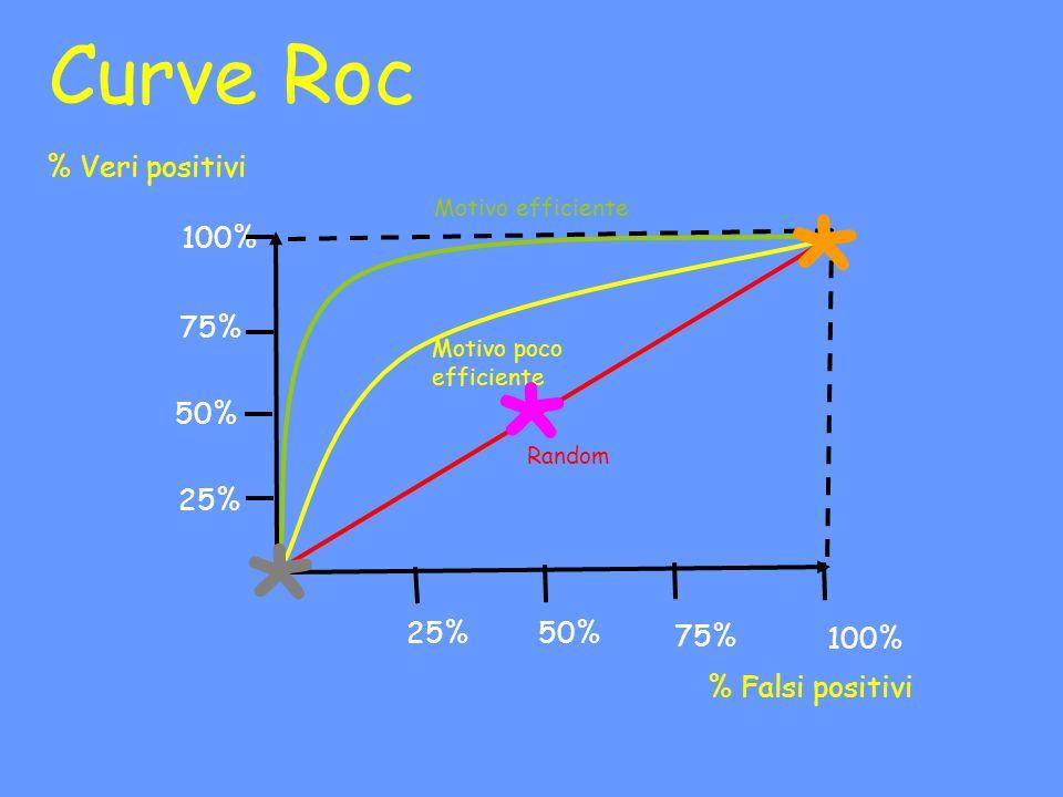 Curve Roc % Veri positivi 100% 75% 50% 25% % Falsi positivi 100% 75% 50% 25% Random Motivo efficiente Motivo poco efficiente * * *