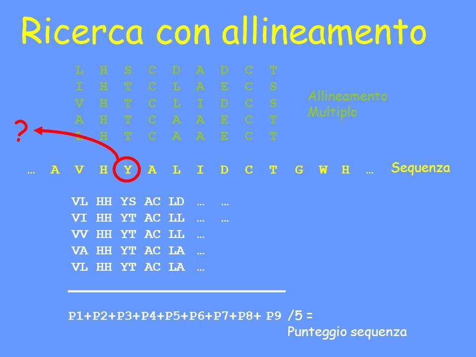 Ricerca con allineamento LHSCDADCT IHTCLAECS VHTCLIDCS AHTCAAECT LHTCAAECT …AVHYALIDCTGWH… Allineamento Multiplo Sequenza /5 = Punteggio sequenza .