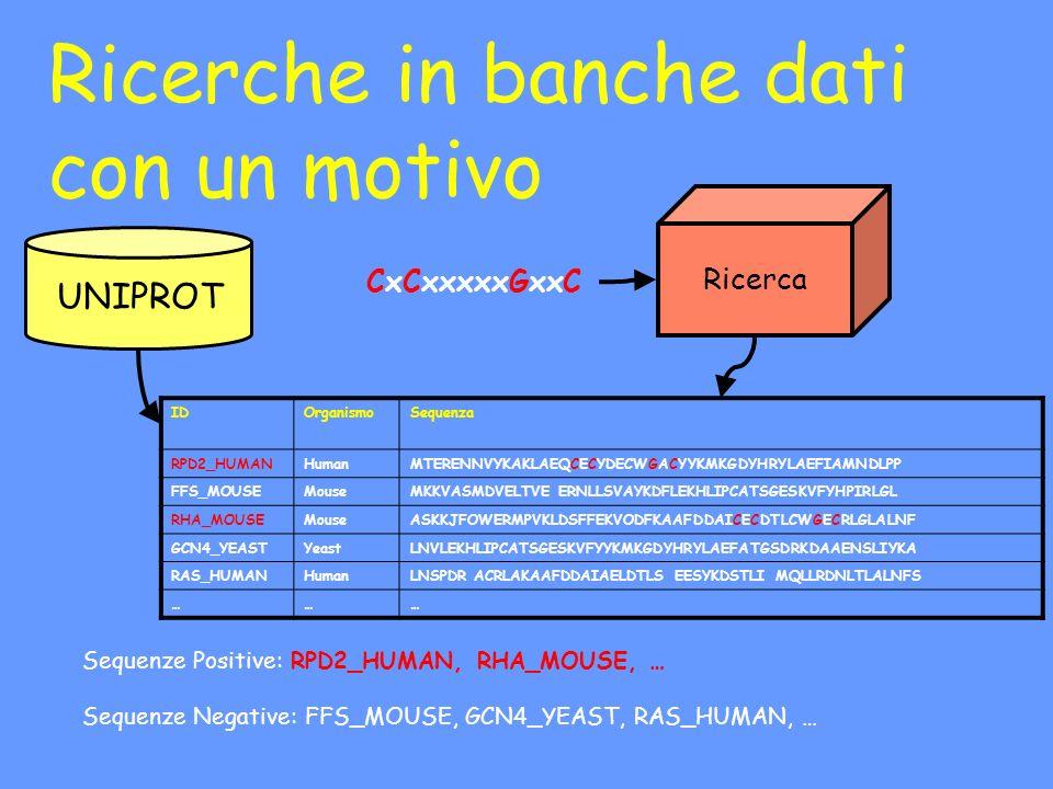 Ricerche in banche dati con un motivo UNIPROT CxCxxxxxGxxC Ricerca IDOrganismoSequenza RPD2_HUMANHumanMTERENNVYKAKLAEQCECYDECWGACYYKMKGDYHRYLAEFIAMNDL