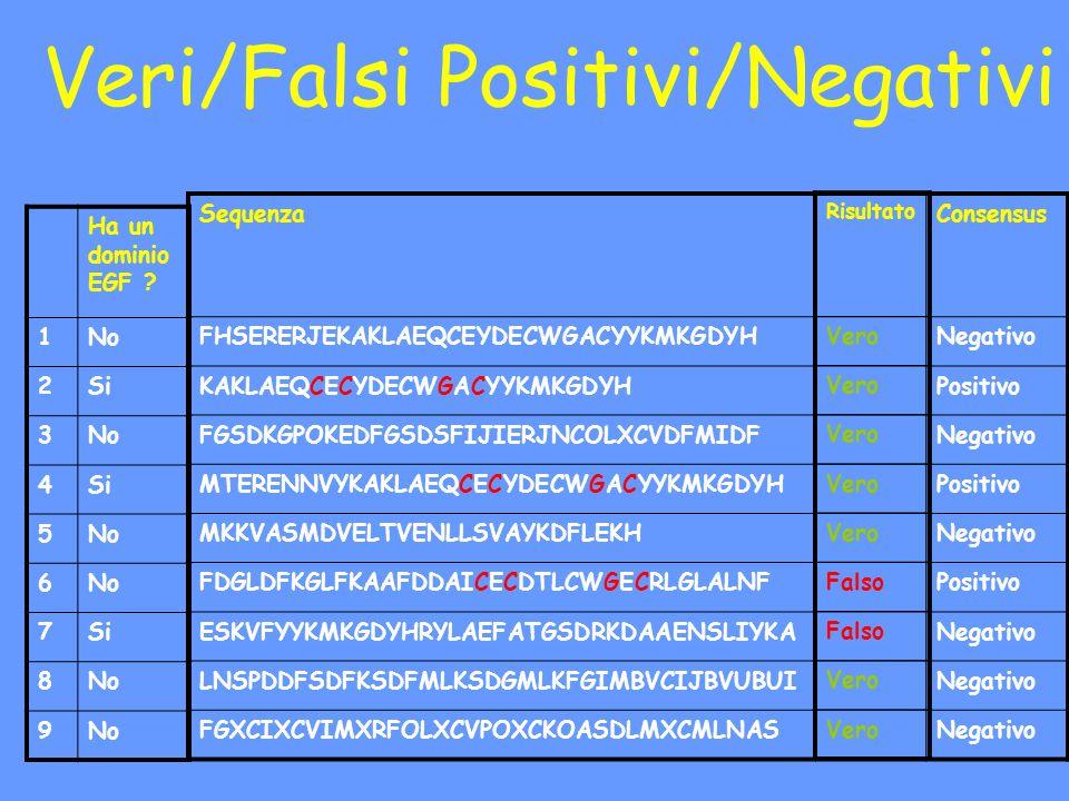 Veri/Falsi Positivi/Negativi Ha un dominio EGF ? 1No 2Si 3No 4Si 5No 6 7Si 8No 9 SequenzaConsensus FHSERERJEKAKLAEQCEYDECWGACYYKMKGDYHNegativo KAKLAEQ