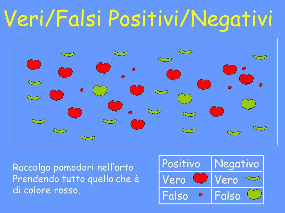 Sensitività del motivo Quanti pomodori sono riuscito ad identificare.
