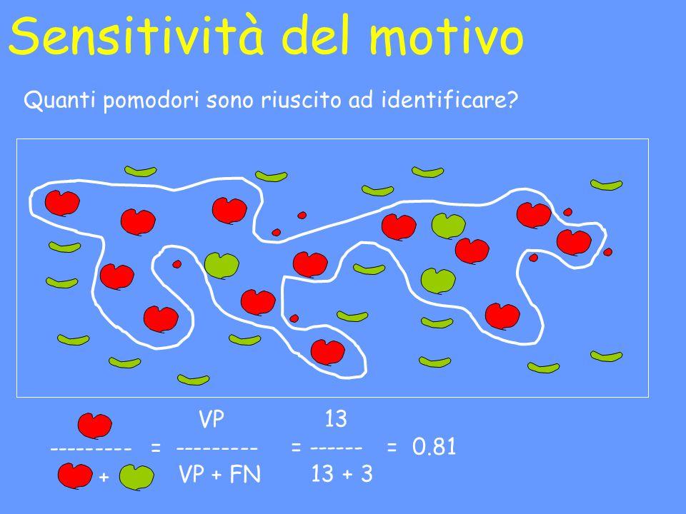 Sensitività del motivo Quanti pomodori sono riuscito ad identificare? --------- + 13 = ------ = 0.81 13 + 3 VP = --------- VP + FN