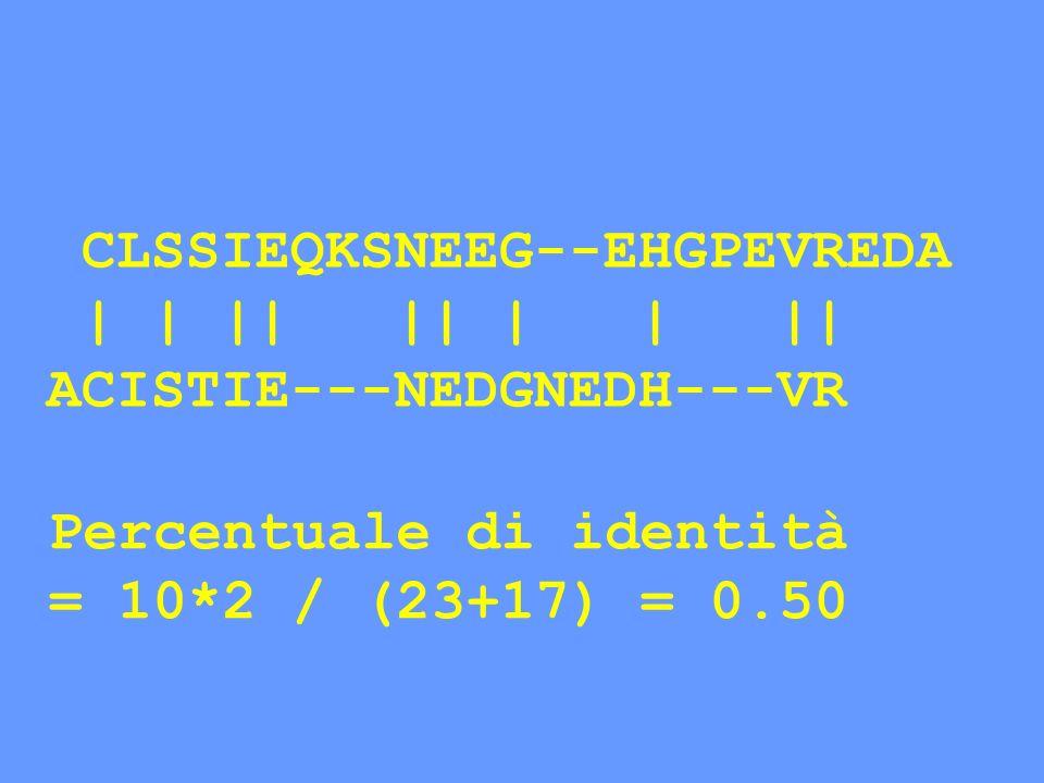 CLSSIEQKSNEEG--EHGPEVREDA | | || || | | || ACISTIE---NEDGNEDH---VR Percentuale di identità = 10*2 / (23+17) = 0.50