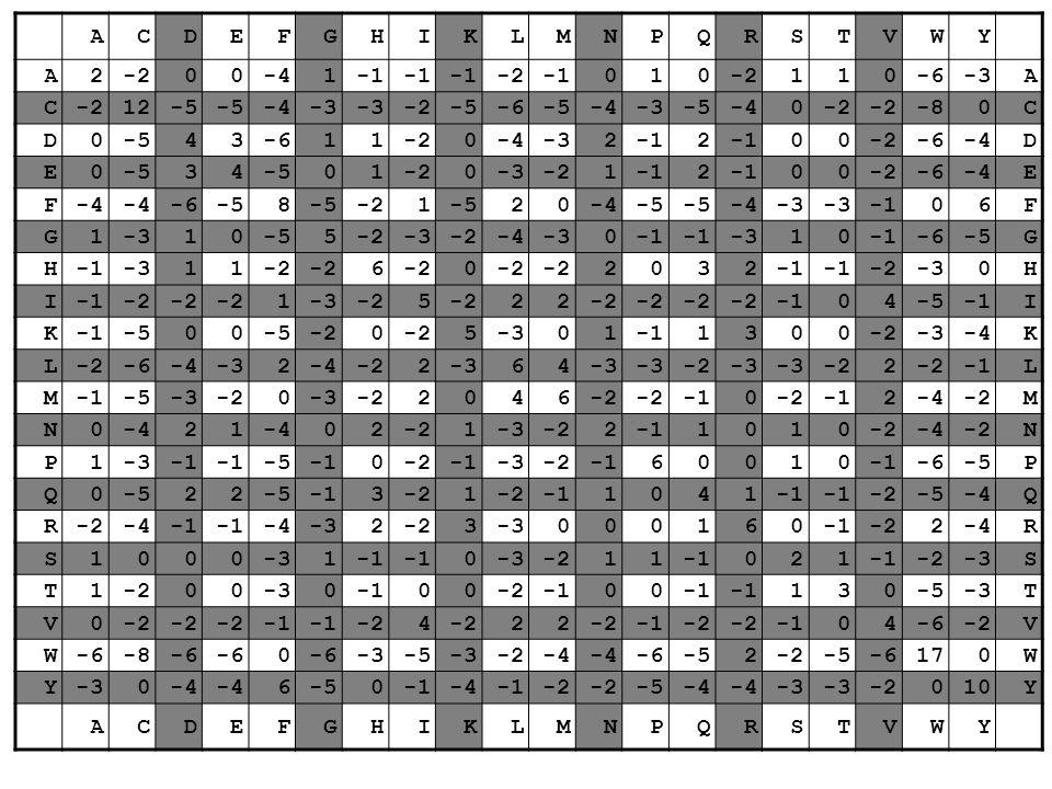 ACDEFGHIKLMNPQRSTVWY A2-200-41 -2010-2110-6-3A C-212-5 -4-3 -2-5-6-5-4-3-5-40-2 -80C D0-543-611-20-4-322 00-2-6-4D E0-534 01-20-3-212 00-2-6-4E F -6-5