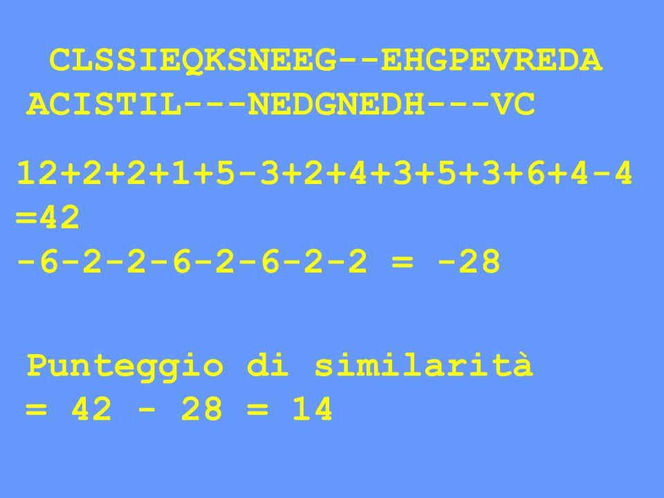 CLSSIEQKSNEEG--EHGPEVREDA ACISTIL---NEDGNEDH---VC Punteggio di similarità = 42 - 28 = 14 12+2+2+1+5-3+2+4+3+5+3+6+4-4 =42 -6-2-2-6-2-6-2-2 = -28