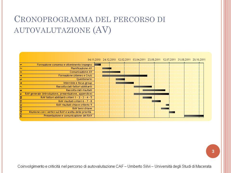 3 C RONOPROGRAMMA DEL PERCORSO DI AUTOVALUTAZIONE (AV) Coinvolgimento e criticità nel percorso di autovalutazione CAF – Umberto Silvi – Università deg