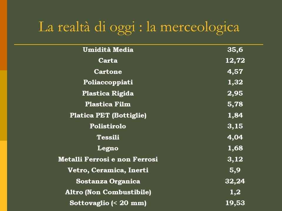 La realtà di oggi : la merceologica Umidità Media35,6 Carta12,72 Cartone4,57 Poliaccoppiati1,32 Plastica Rigida2,95 Plastica Film5,78 Platica PET (Bottiglie)1,84 Polistirolo3,15 Tessili4,04 Legno1,68 Metalli Ferrosi e non Ferrosi3,12 Vetro, Ceramica, Inerti5,9 Sostanza Organica32,24 Altro (Non Combustibile)1,2 Sottovaglio (< 20 mm)19,53
