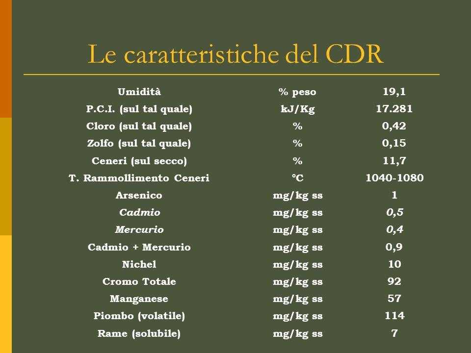 Le caratteristiche del CDR Umidità% peso19,1 P.C.I. (sul tal quale)kJ/Kg17.281 Cloro (sul tal quale)%0,42 Zolfo (sul tal quale)%0,15 Ceneri (sul secco