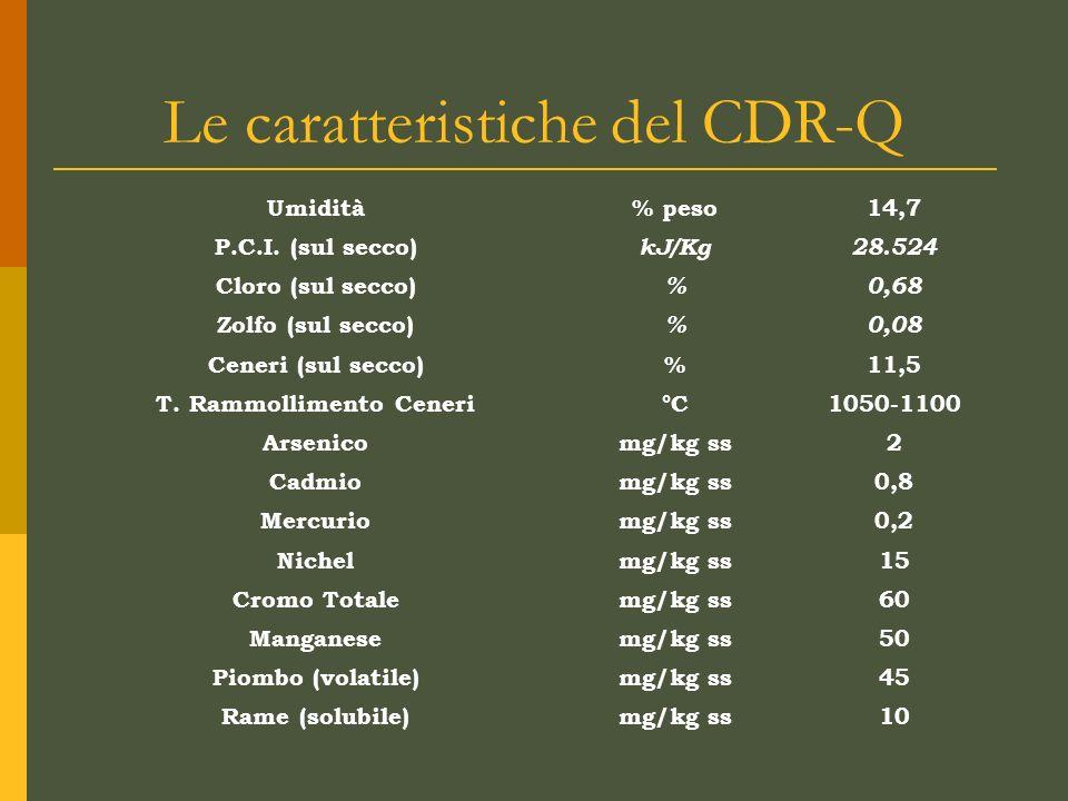 Le caratteristiche del CDR-Q Umidità% peso14,7 P.C.I. (sul secco) kJ/Kg28.524 Cloro (sul secco) %0,68 Zolfo (sul secco) %0,08 Ceneri (sul secco)%11,5