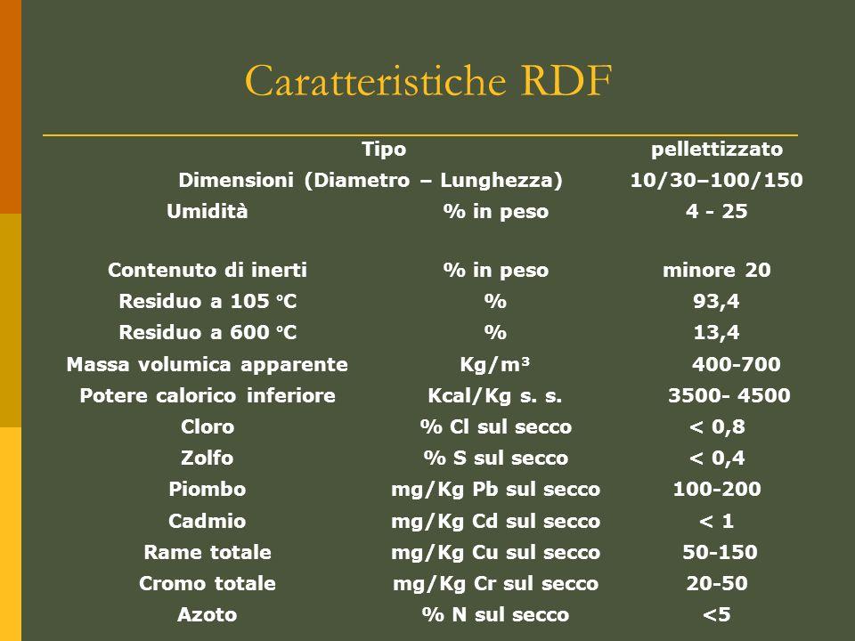 Caratteristiche RDF Tipopellettizzato Dimensioni (Diametro – Lunghezza)10/30–100/150 Umidità% in peso4 - 25 Contenuto di inerti% in pesominore 20 Residuo a 105 °C%93,4 Residuo a 600 °C%13,4 Massa volumica apparenteKg/m³ 400-700 Potere calorico inferioreKcal/Kg s.