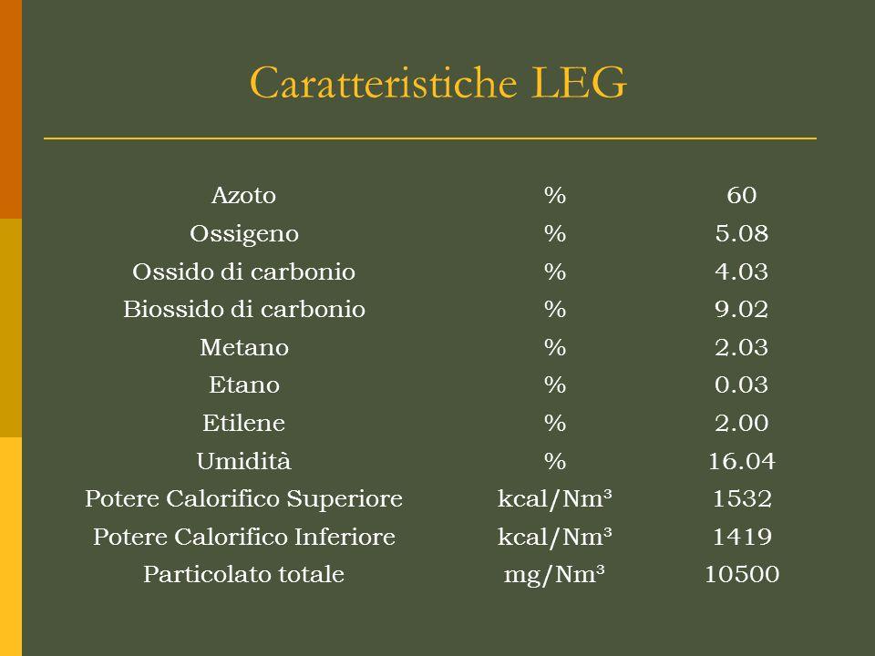 Caratteristiche LEG Azoto%60 Ossigeno%5.08 Ossido di carbonio%4.03 Biossido di carbonio%9.02 Metano%2.03 Etano%0.03 Etilene%2.00 Umidità%16.04 Potere Calorifico Superiorekcal/Nm³1532 Potere Calorifico Inferiorekcal/Nm³1419 Particolato totalemg/Nm³10500