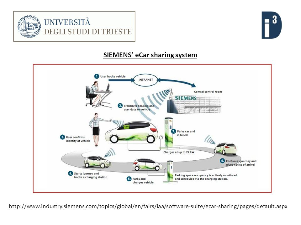 http://www.industry.siemens.com/topics/global/en/fairs/iaa/software-suite/ecar-sharing/pages/default.aspx SIEMENS eCar sharing system