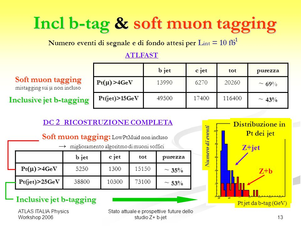 ATLAS ITALIA Physics Workshop 2006 13 Stato attuale e prospettive future dello studio Z+ b-jet Incl b-tag & soft muon tagging b jet c jet totpurezza Pt >4GeV 13990627020260 ~ 69% Pt(jet)>15GeV4950017400116400 43% ~ 43% DC 2 RICOSTRUZIONE COMPLETA Inclusive jet b-tagging Numero eventi di segnale e di fondo attesi per L int = 10 fb Pt jet da b-tag (GeV) Numero di eventi Distribuzione in Pt dei jet Z+jet Z+b b jet c jet totpurezza Pt >4GeV 5250130015150 35% ~ 35% Pt(jet)>25GeV388001030073100 53% ~ 53% ATLFAST Inclusive jet b-tagging Soft muon tagging mistagging sui non incluso Soft muon tagging: LowPtMuid non incluso miglioramento algoritmo di muoni soffici