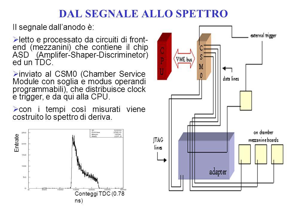 DAL SEGNALE ALLO SPETTRO ASD Il segnale dallanodo è: letto e processato da circuiti di front- end (mezzanini) che contiene il chip ASD (Amplifer-Shaper-Discriminetor) ed un TDC.