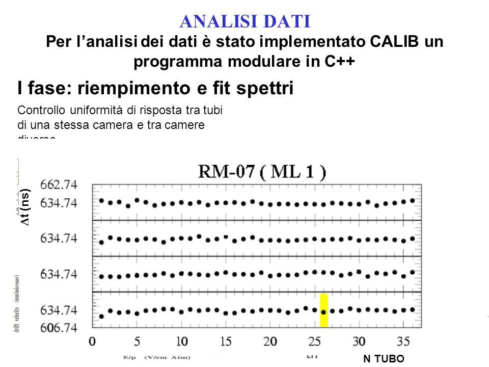 ANALISI DATI Per lanalisi dei dati è stato implementato CALIB un programma modulare in C++ Controllo uniformità di risposta tra tubi di una stessa camera e tra camere diverse.