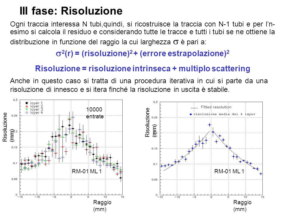 III fase: Risoluzione Ogni traccia interessa N tubi,quindi, si ricostruisce la traccia con N-1 tubi e per ln- esimo si calcola il residuo e considerando tutte le tracce e tutti i tubi se ne ottiene la distribuzione in funzione del raggio la cui larghezza è pari a: 2 (r) = (risoluzione) 2 + (errore estrapolazione) 2 Risoluzione = risoluzione intrinseca + multiplo scattering Anche in questo caso si tratta di una procedura iterativa in cui si parte da una risoluzione di innesco e si itera finché la risoluzione in uscita è stabile.